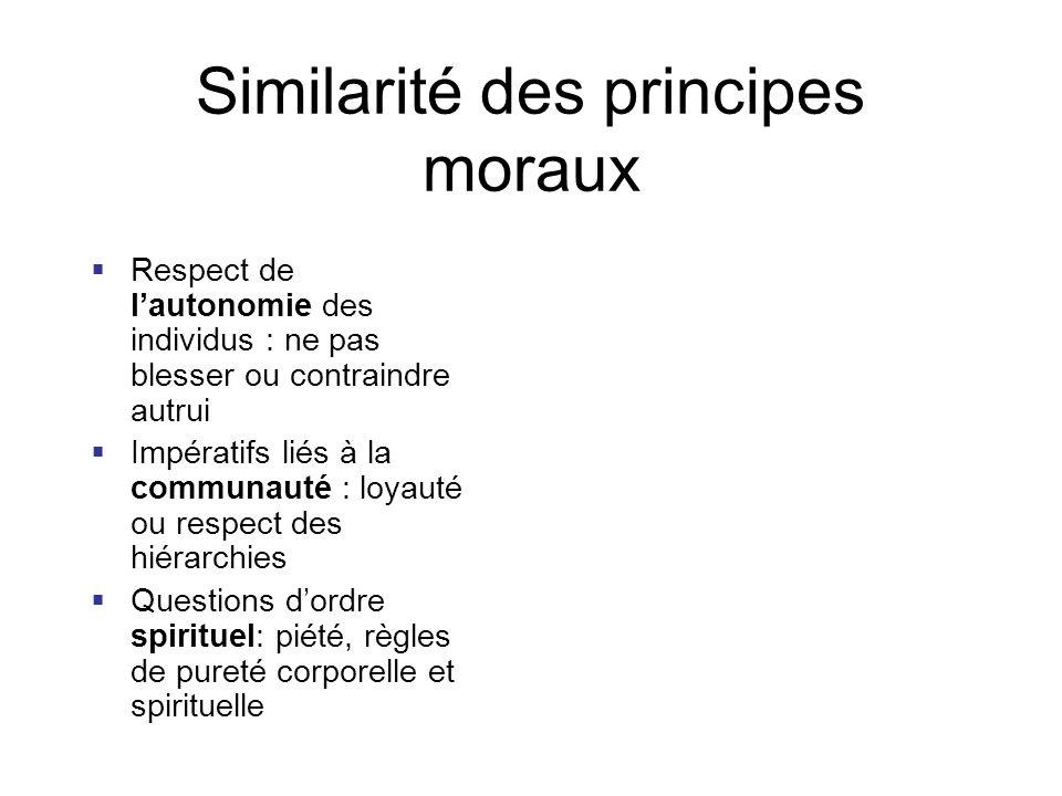 Similarité des principes moraux Respect de lautonomie des individus : ne pas blesser ou contraindre autrui Impératifs liés à la communauté : loyauté o