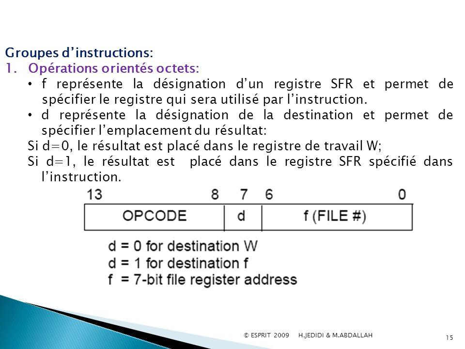 Groupes dinstructions: 1.Opérations orientés octets: f représente la désignation dun registre SFR et permet de spécifier le registre qui sera utilisé