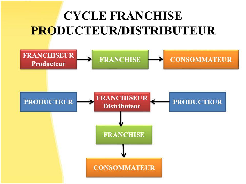CYCLE FRANCHISE PRODUCTEUR/DISTRIBUTEUR FRANCHISE PRODUCTEUR FRANCHISEUR Distributeur FRANCHISEUR Distributeur PRODUCTEUR CONSOMMATEUR FRANCHISE FRANC