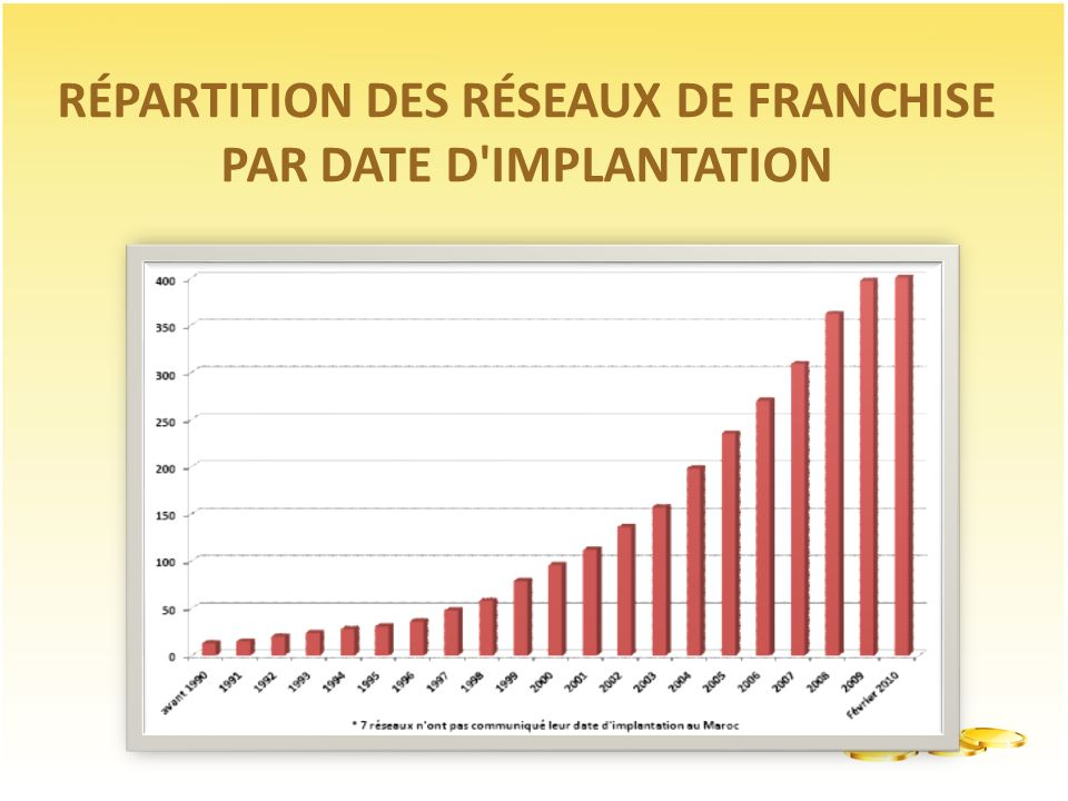 RÉPARTITION DES RÉSEAUX DE FRANCHISE PAR DATE D'IMPLANTATION