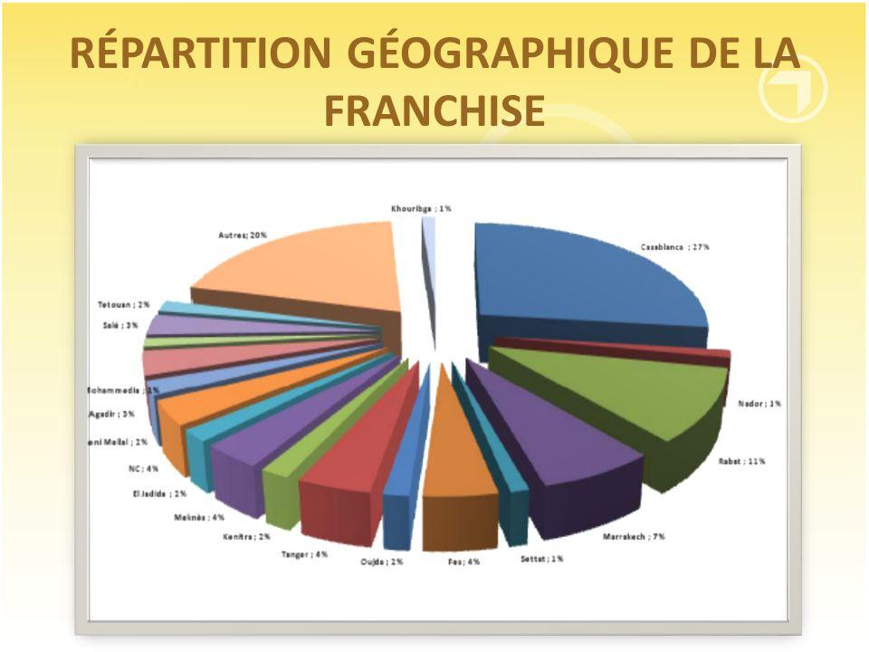 RÉPARTITION GÉOGRAPHIQUE DE LA FRANCHISE