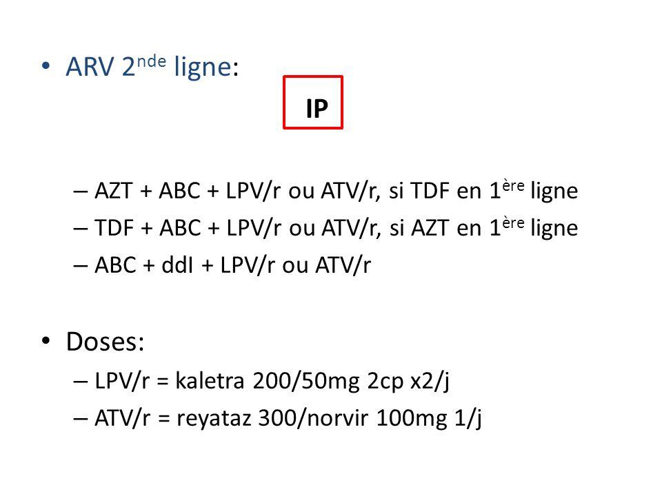 ARV 2 nde ligne: IP – AZT + ABC + LPV/r ou ATV/r, si TDF en 1 ère ligne – TDF + ABC + LPV/r ou ATV/r, si AZT en 1 ère ligne – ABC + ddI + LPV/r ou ATV/r Doses: – LPV/r = kaletra 200/50mg 2cp x2/j – ATV/r = reyataz 300/norvir 100mg 1/j