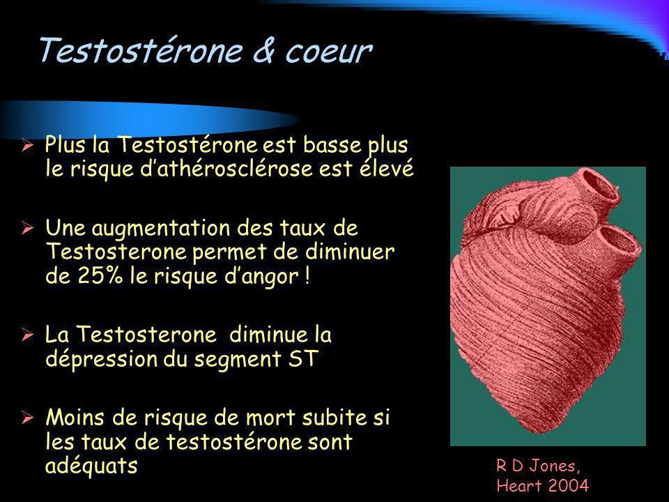 Testostérone & coeur Plus la Testostérone est basse plus le risque dathérosclérose est élevé Une augmentation des taux de Testosterone permet de dimin