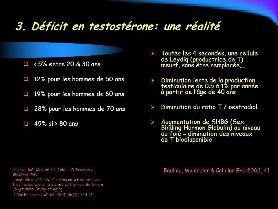 3. Déficit en testostérone: une réalité < 5% entre 20 & 30 ans 12% pour les hommes de 50 ans 19% pour les hommes de 60 ans 28% pour les hommes de 70 a