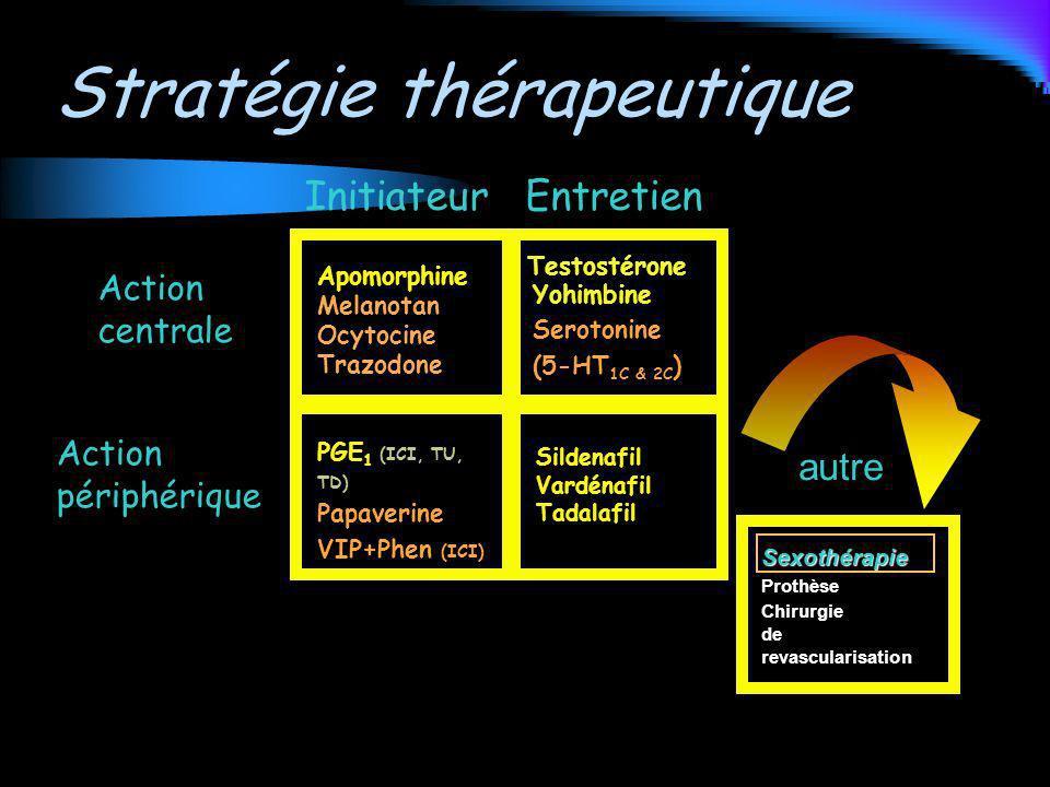 InitiateurEntretien Action centrale Action périphérique autre Apomorphine Melanotan Ocytocine Trazodone Sildenafil Vardénafil Tadalafil PGE 1 (ICI, TU