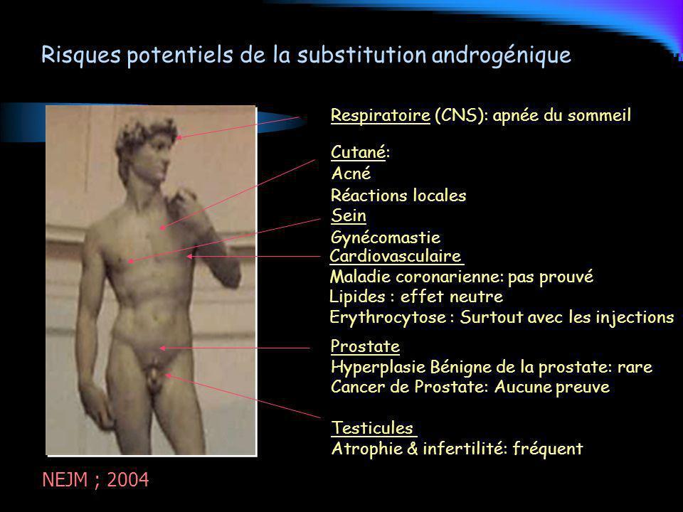 Risques potentiels de la substitution androgénique Respiratoire (CNS): apnée du sommeil Cutané: Acné Réactions locales Sein Gynécomastie Cardiovascula