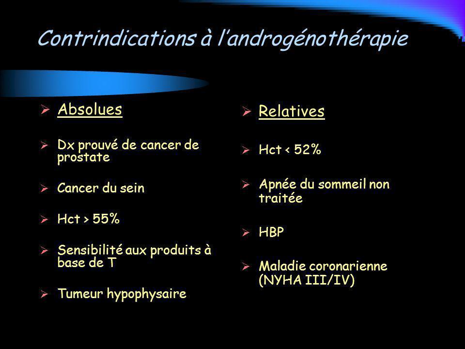 Contrindications à landrogénothérapie Absolues Dx prouvé de cancer de prostate Cancer du sein Hct > 55% Sensibilité aux produits à base de T Tumeur hy