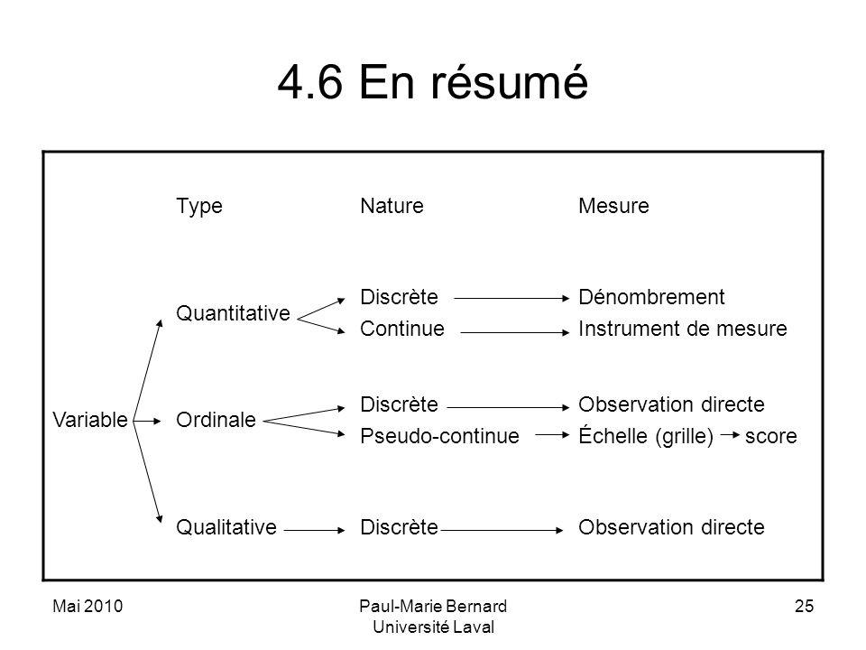 Mai 2010Paul-Marie Bernard Université Laval 25 4.6 En résumé TypeNatureMesure Variable Quantitative Discrète Continue Dénombrement Instrument de mesur