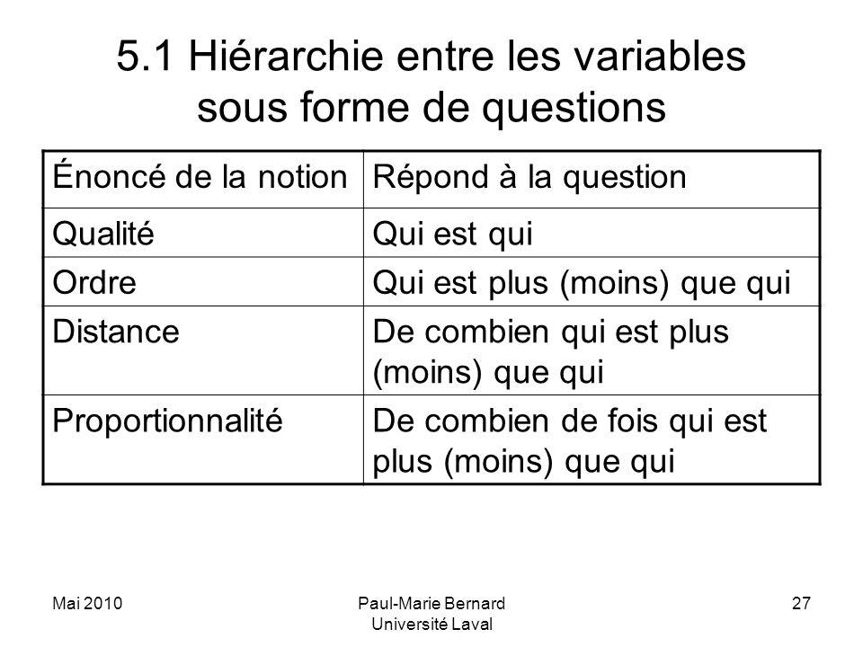 Mai 2010Paul-Marie Bernard Université Laval 27 5.1 Hiérarchie entre les variables sous forme de questions Énoncé de la notionRépond à la question Qual