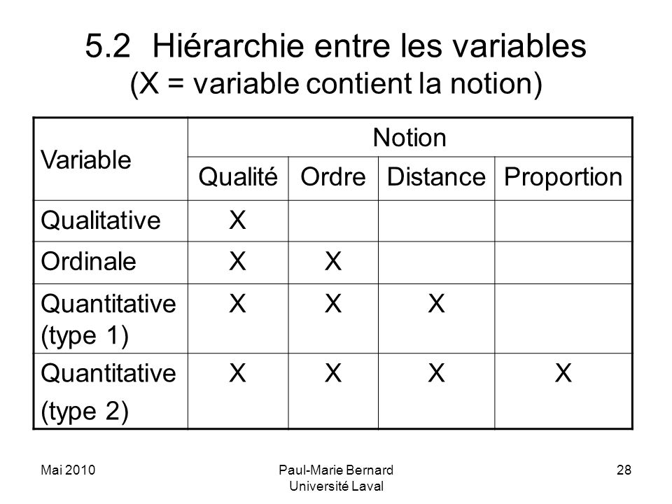Mai 2010Paul-Marie Bernard Université Laval 28 5.2Hiérarchie entre les variables (X = variable contient la notion) Variable Notion QualitéOrdreDistanceProportion QualitativeX OrdinaleXX Quantitative (type 1) XXX Quantitative (type 2) XXXX