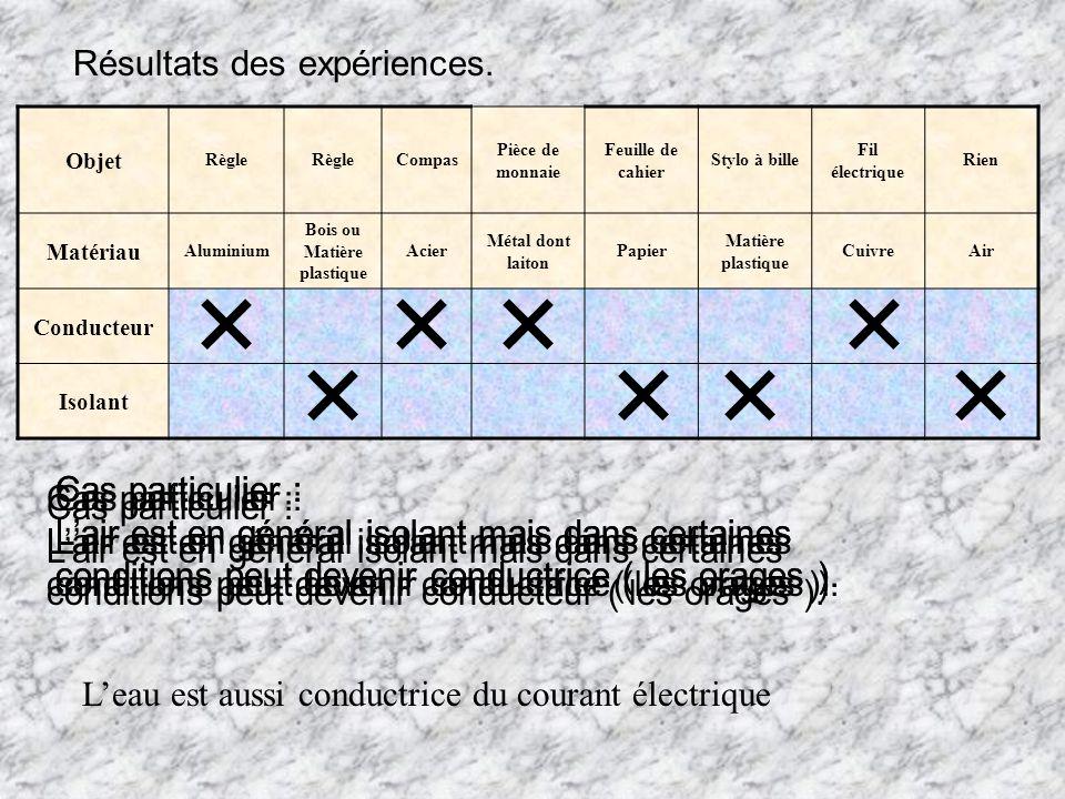 Résultats des expériences. Cas particulier : Lair est en général isolant mais dans certaines conditions peut devenir conductrice ( les orages ). Objet