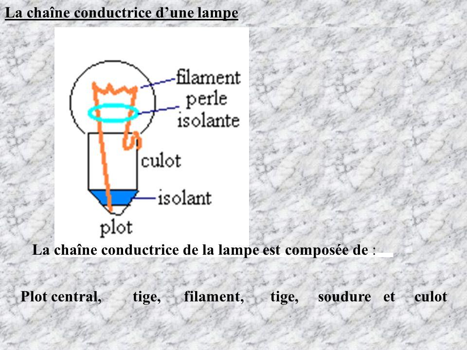 La chaîne conductrice dune lampe La chaîne conductrice de la lampe est composée de : Plot central, tige, filament, tige, soudure et culot