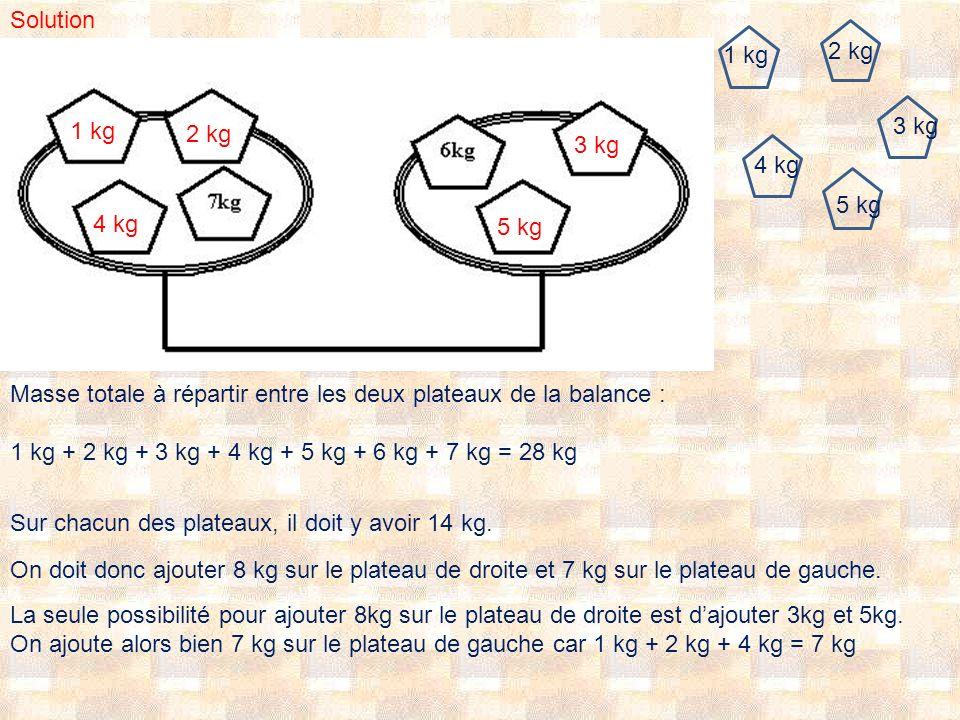 Solution Masse totale à répartir entre les deux plateaux de la balance : 1 kg + 2 kg + 3 kg + 4 kg + 5 kg + 6 kg + 7 kg = 28 kg 1 1 kg 2 kg 3 kg 4 kg 5 kg Sur chacun des plateaux, il doit y avoir 14 kg.