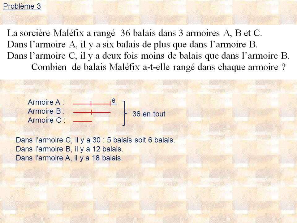 Problème 3 Armoire A : Armoire B : Armoire C : 6 36 en tout Dans larmoire C, il y a 30 : 5 balais soit 6 balais.