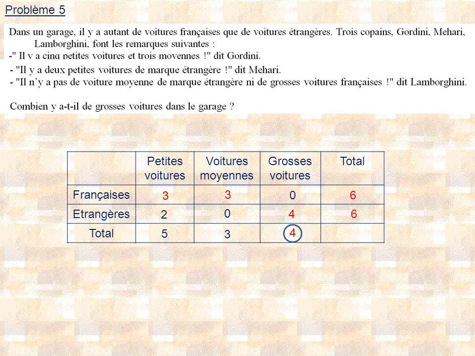 Problème 5 Petites voitures Voitures moyennes Grosses voitures Total Françaises Etrangères Total 3 3 6 6 4 4 2 5 3 0 0