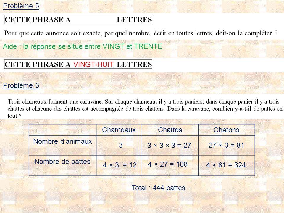 Problème 5 VINGT-HUIT Problème 6 ChameauxChattesChatons Nombre danimaux Nombre de pattes Total : 444 pattes 3 3 × 3 × 3 = 27 27 × 3 = 81 4 × 3 = 12 4 × 27 = 108 4 × 81 = 324 Aide : la réponse se situe entre VINGT et TRENTE