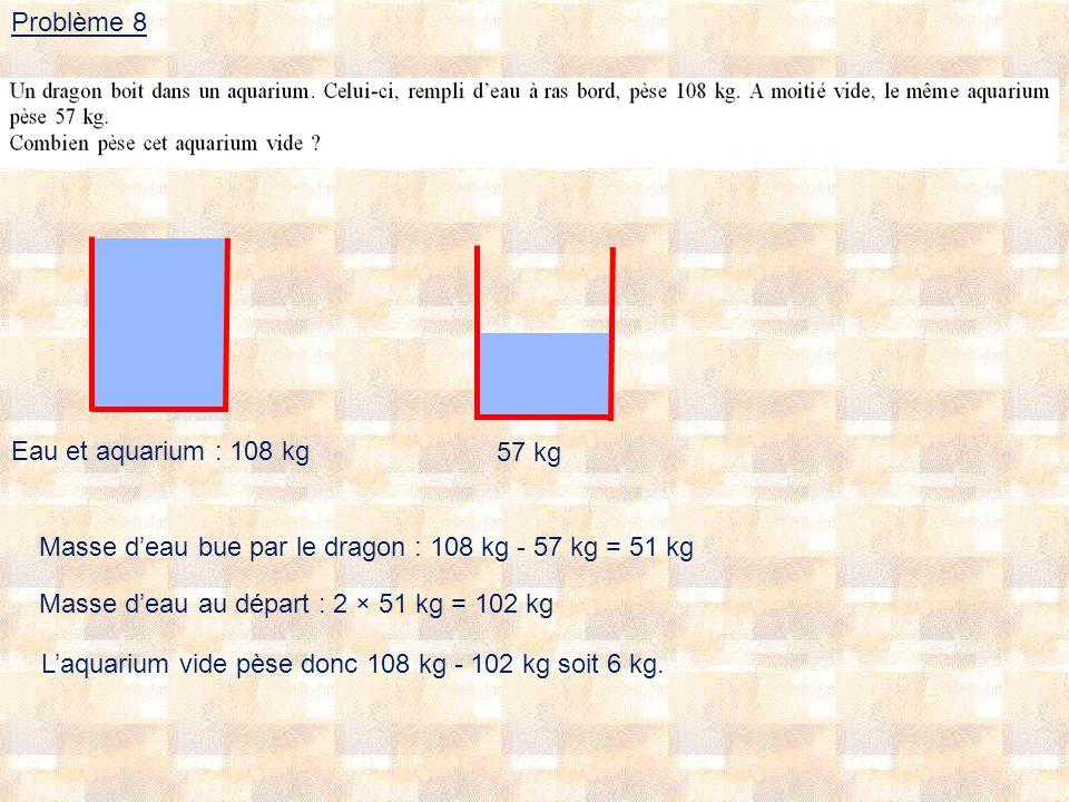 Problème 8 Eau et aquarium : 108 kg 57 kg Masse deau bue par le dragon : 108 kg - 57 kg = 51 kg Masse deau au départ : 2 × 51 kg = 102 kg Laquarium vide pèse donc 108 kg - 102 kg soit 6 kg.
