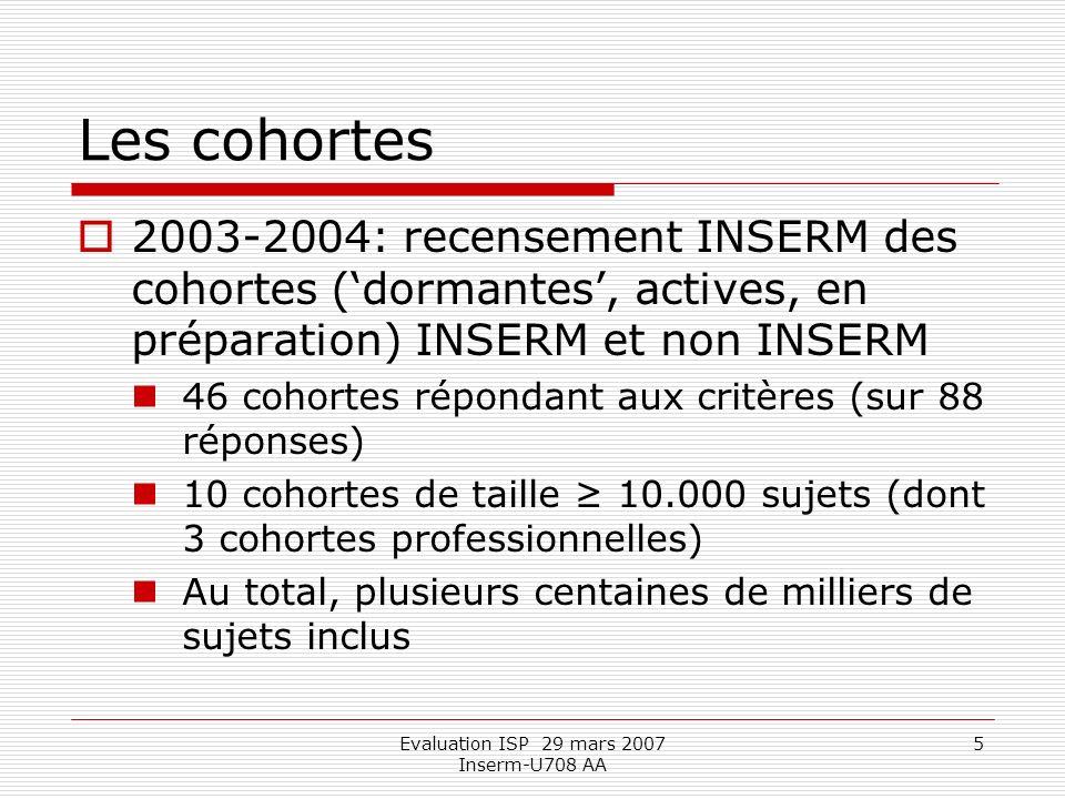 Evaluation ISP 29 mars 2007 Inserm-U708 AA 5 Les cohortes 2003-2004: recensement INSERM des cohortes (dormantes, actives, en préparation) INSERM et non INSERM 46 cohortes répondant aux critères (sur 88 réponses) 10 cohortes de taille 10.000 sujets (dont 3 cohortes professionnelles) Au total, plusieurs centaines de milliers de sujets inclus
