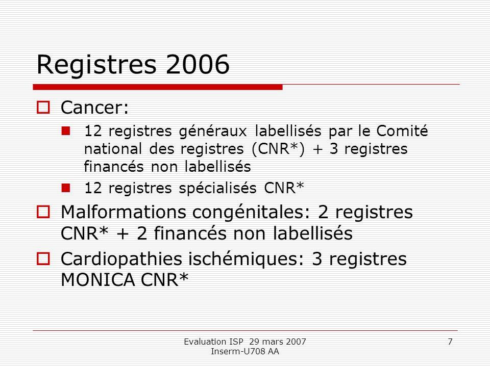 Evaluation ISP 29 mars 2007 Inserm-U708 AA 7 Registres 2006 Cancer: 12 registres généraux labellisés par le Comité national des registres (CNR*) + 3 registres financés non labellisés 12 registres spécialisés CNR* Malformations congénitales: 2 registres CNR* + 2 financés non labellisés Cardiopathies ischémiques: 3 registres MONICA CNR*