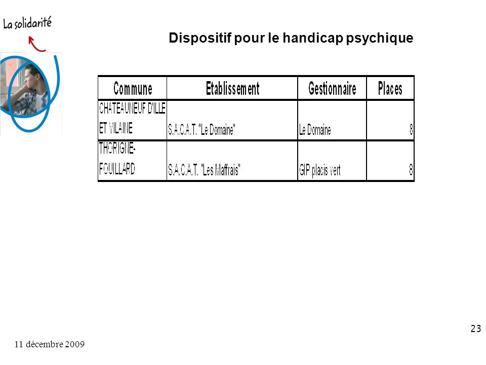 11 décembre 2009 23 Dispositif pour le handicap psychique
