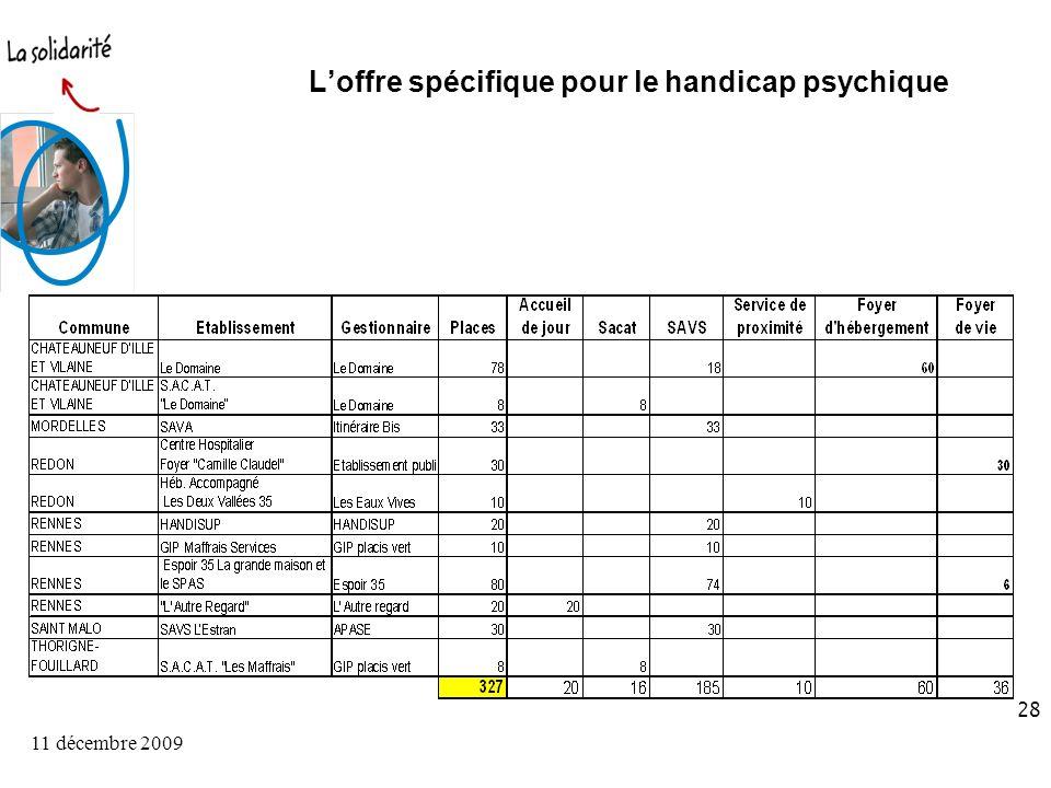 11 décembre 2009 28 Loffre spécifique pour le handicap psychique