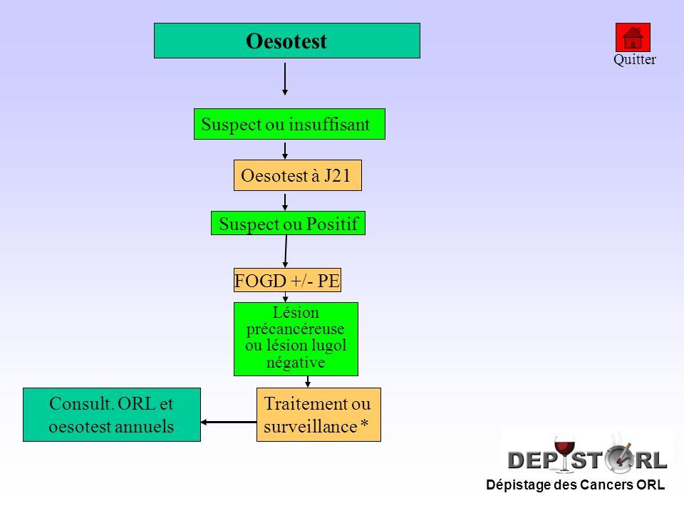Dépistage des Cancers ORL Oesotest Suspect ou insuffisant Suspect ou Positif Oesotest à J21 FOGD +/- PE Lésion précancéreuse ou lésion lugol négative
