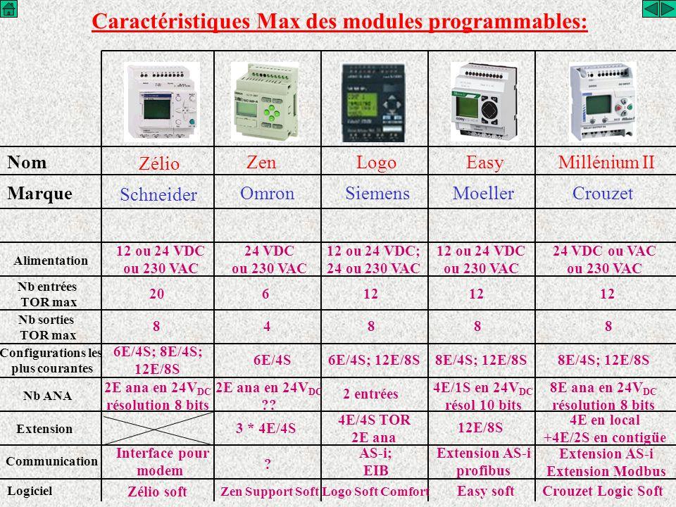 Nom Zélio ZenLogoEasyMillénium II Marque Schneider OmronSiemensMoellerCrouzet Caractéristiques Max des modules programmables: Logiciel Zélio soft Zen