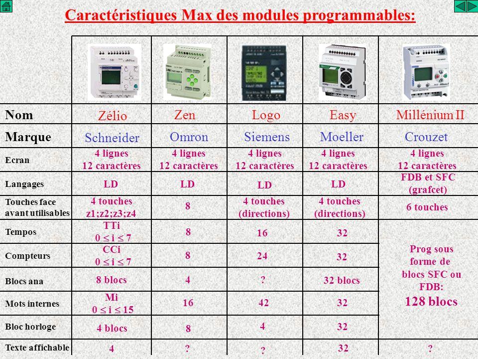 Nom Zélio ZenLogoEasyMillénium II Marque Schneider OmronSiemensMoellerCrouzet Caractéristiques Max des modules programmables: Prog sous forme de blocs