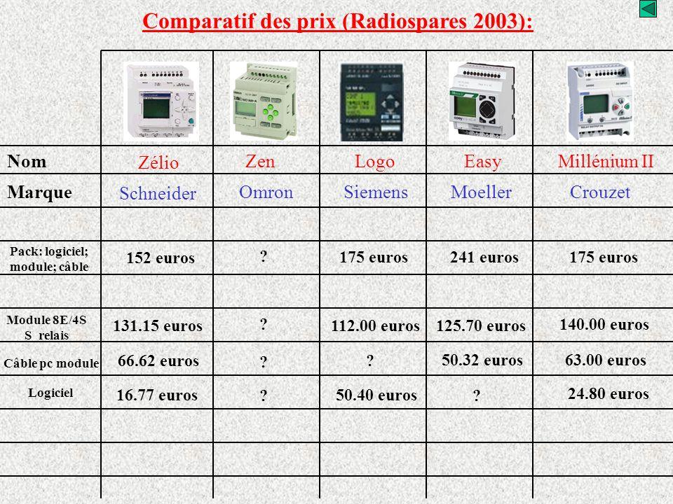 Nom Zélio ZenLogoEasyMillénium II Marque Schneider OmronSiemensMoellerCrouzet Comparatif des prix (Radiospares 2003): Câble pc module 66.62 euros 50.3
