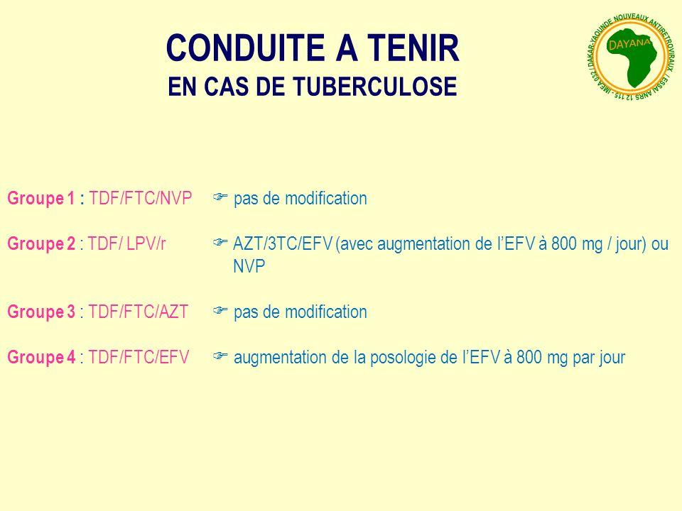 CONDUITE A TENIR EN CAS DE TUBERCULOSE Groupe 1 : TDF/FTC/NVP pas de modification Groupe 2 : TDF/ LPV/r AZT/3TC/EFV (avec augmentation de lEFV à 800 mg / jour) ou NVP Groupe 3 : TDF/FTC/AZT pas de modification Groupe 4 : TDF/FTC/EFV augmentation de la posologie de lEFV à 800 mg par jour