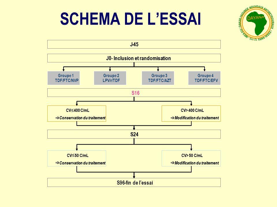 J-45 J0-Inclusion et randomisation Groupe 1 TDF/FTC/NVP Groupe 2 LPV/r/TDF Groupe 3 TDF/FTC/AZT Groupe 4 TDF/FTC/EFV S16 S24 S96 fin de lessai- CV 50 C/mL Conservation du traitement CV>50 C/mL Modification du traitement CV 400 C/mL Conservation du traitement CV>400 C/mL Modification du traitement J-45 J0-Inclusion et randomisation Groupe 1 TDF/FTC/NVP Groupe 2 LPV/r/TDF Groupe 3 TDF/FTC/AZT Groupe 4 TDF/FTC/EFV S24 - CV 50 C/mL Conservation du traitement CV>50 C/mL Modification du traitement CV 400 C/mL Conservation du traitement CV>400 C/mL Modification du traitement SCHEMA DE LESSAI