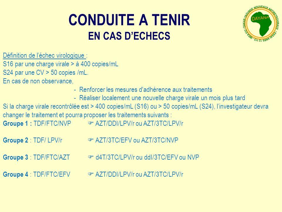CONDUITE A TENIR EN CAS DECHECS Définition de léchec virologique : S16 par une charge virale > à 400 copies/mL S24 par une CV > 50 copies /mL.