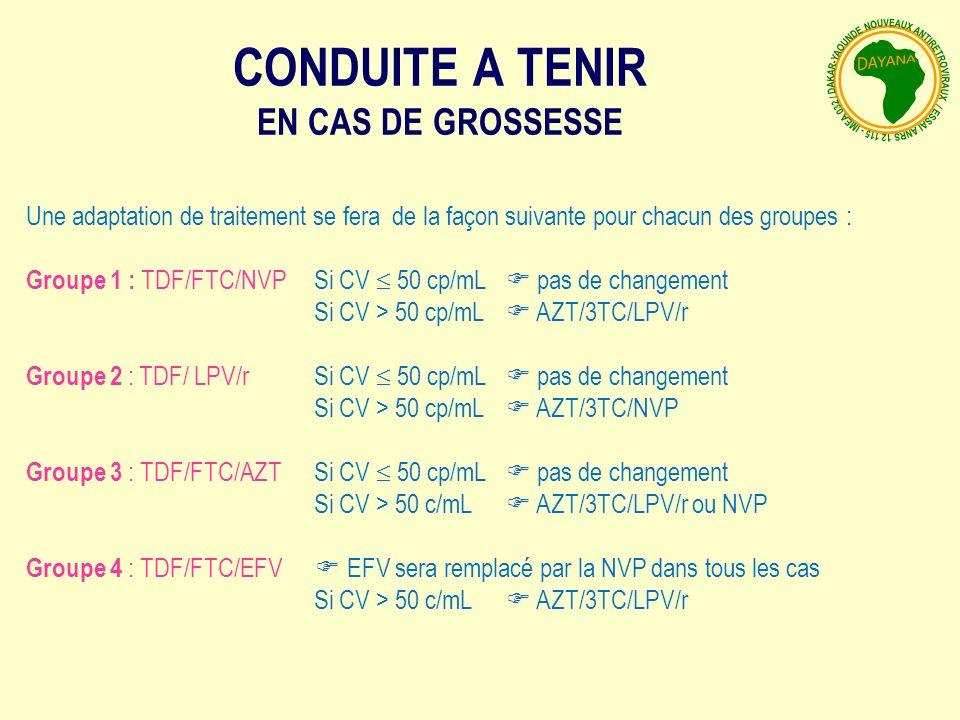 CONDUITE A TENIR EN CAS DE GROSSESSE Une adaptation de traitement se fera de la façon suivante pour chacun des groupes : Groupe 1 : TDF/FTC/NVP Si CV 50 cp/mL pas de changement Si CV > 50 cp/mL AZT/3TC/LPV/r Groupe 2 : TDF/ LPV/r Si CV 50 cp/mL pas de changement Si CV > 50 cp/mL AZT/3TC/NVP Groupe 3 : TDF/FTC/AZT Si CV 50 cp/mL pas de changement Si CV > 50 c/mL AZT/3TC/LPV/r ou NVP Groupe 4 : TDF/FTC/EFV EFV sera remplacé par la NVP dans tous les cas Si CV > 50 c/mL AZT/3TC/LPV/r