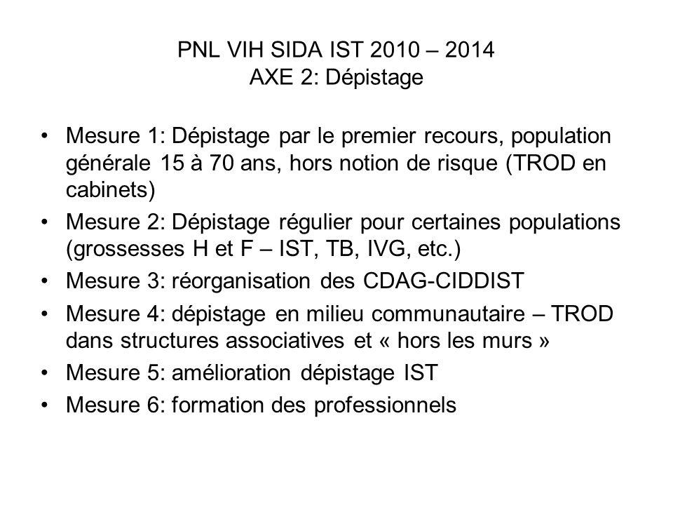 PNL VIH SIDA IST 2010 – 2014 AXE 2: Dépistage Mesure 1: Dépistage par le premier recours, population générale 15 à 70 ans, hors notion de risque (TROD
