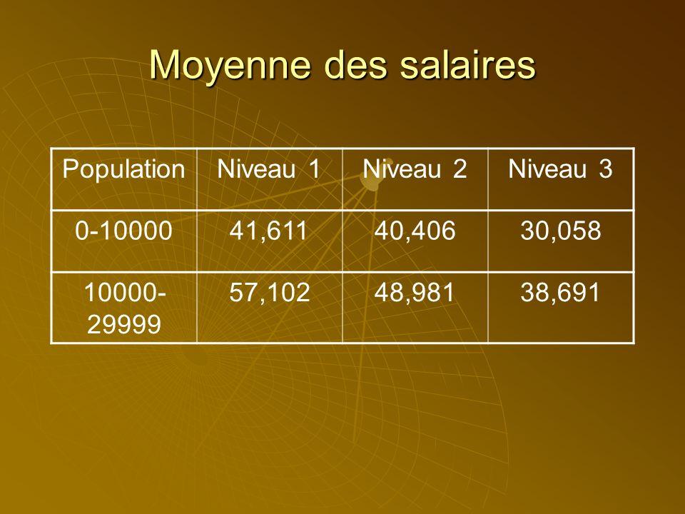 Moyenne des salaires PopulationNiveau 1Niveau 2Niveau 3 0-1000041,61140,40630,058