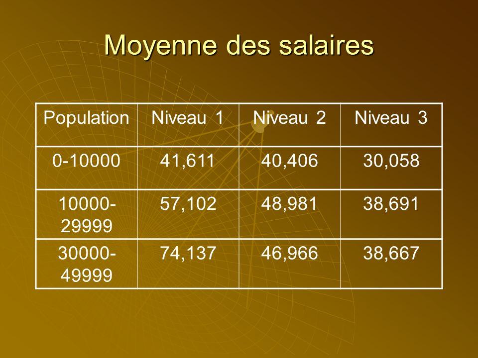 Moyenne des salaires PopulationNiveau 1Niveau 2Niveau 3 0-1000041,61140,40630,058 10000- 29999 57,10248,98138,691
