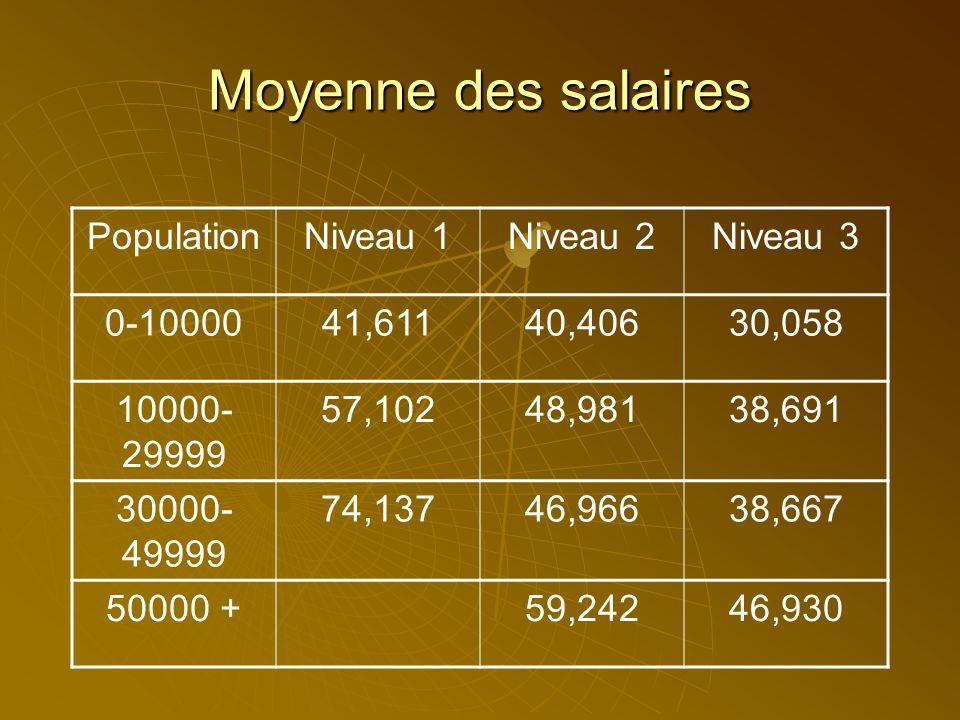 Moyenne des salaires PopulationNiveau 1Niveau 2Niveau 3 0-1000041,61140,40630,058 10000- 29999 57,10248,98138,691 30000- 49999 74,13746,96638,667
