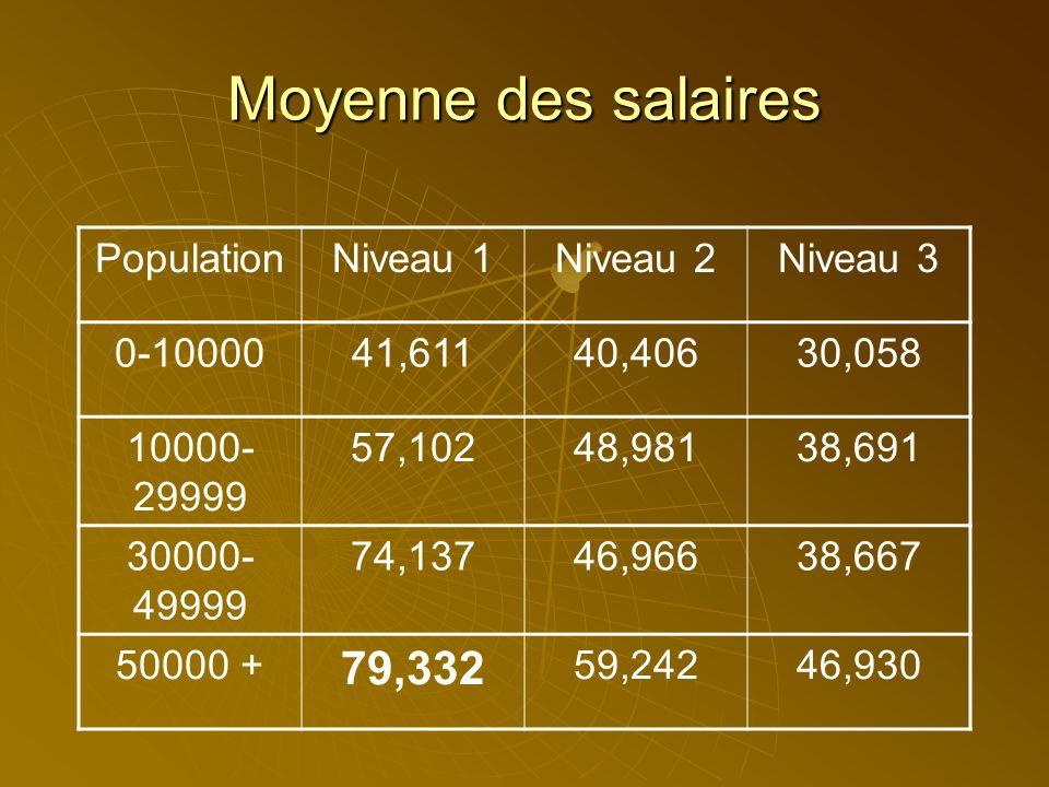 Moyenne des salaires PopulationNiveau 1Niveau 2Niveau 3 0-1000041,61140,40630,058 10000- 29999 57,10248,98138,691 30000- 49999 74,13746,96638,667 50000 +59,24246,930