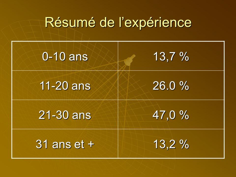 Expérience Expérience Niveau 1Niveau 2Niveau 3 0-10 ans12,3%14,8 %15,6% 11-20 ans18,5%29,5%26,7% 21-30 ans50,8 %45,5 %46,7 % 30 ans +18,5 %10,2 %11,1