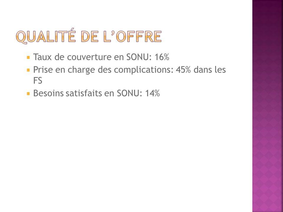 Taux de couverture en SONU: 16% Prise en charge des complications: 45% dans les FS Besoins satisfaits en SONU: 14%