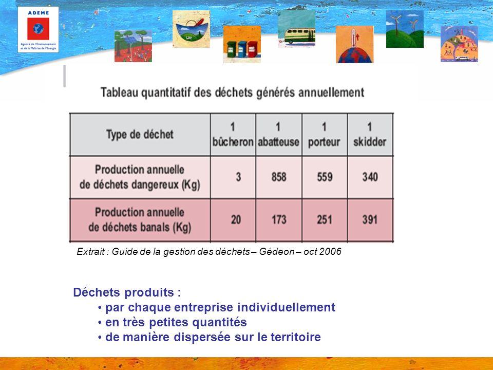 Extrait : Guide de la gestion des déchets – Gédeon – oct 2006 Déchets produits : par chaque entreprise individuellement en très petites quantités de manière dispersée sur le territoire