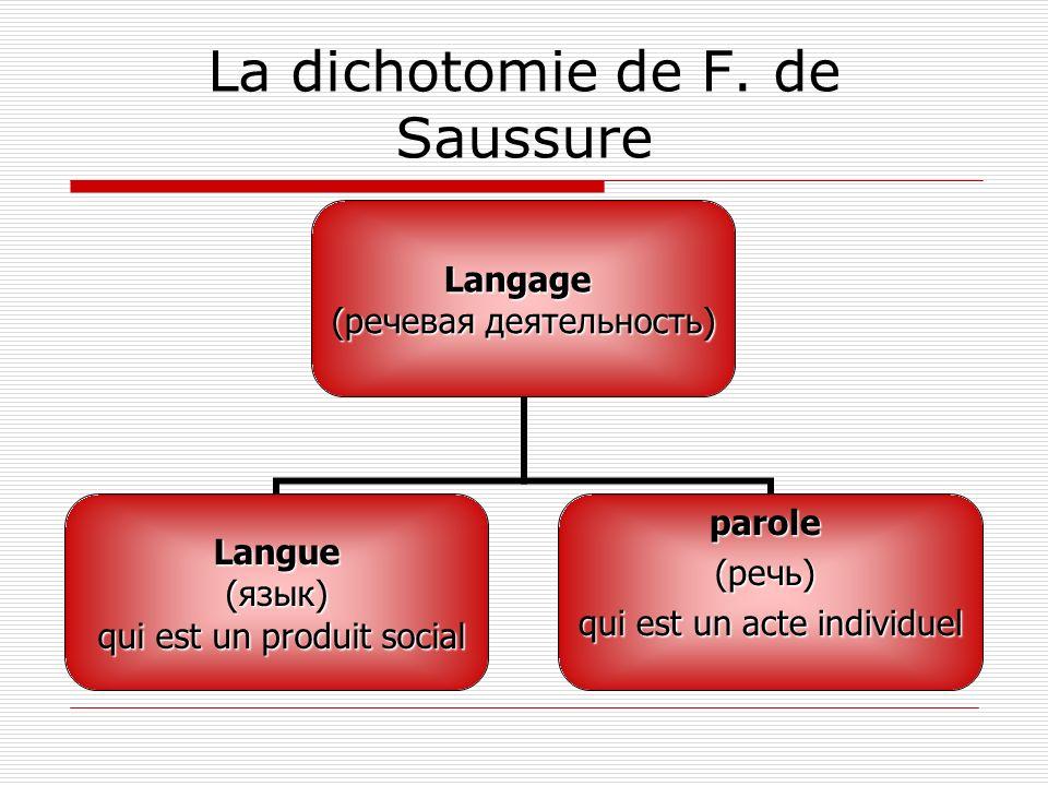 La dichotomie de F. de SaussureLangage (речевая деятельность) Langue (язык) qui est un produit social qui est un produit socialparole (речь) qui est u