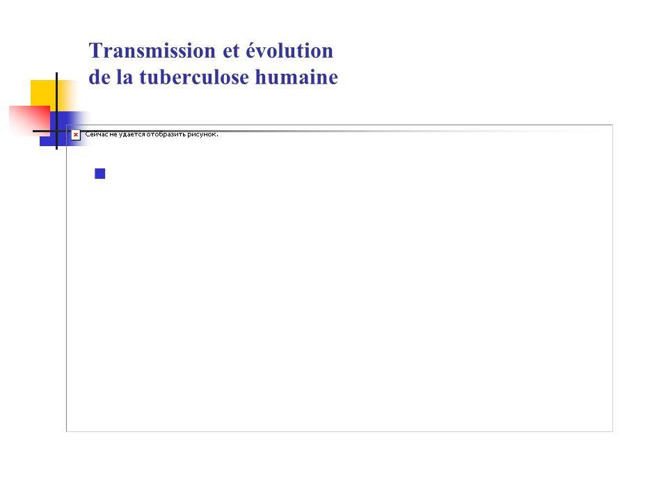 Transmission et évolution de la tuberculose humaine