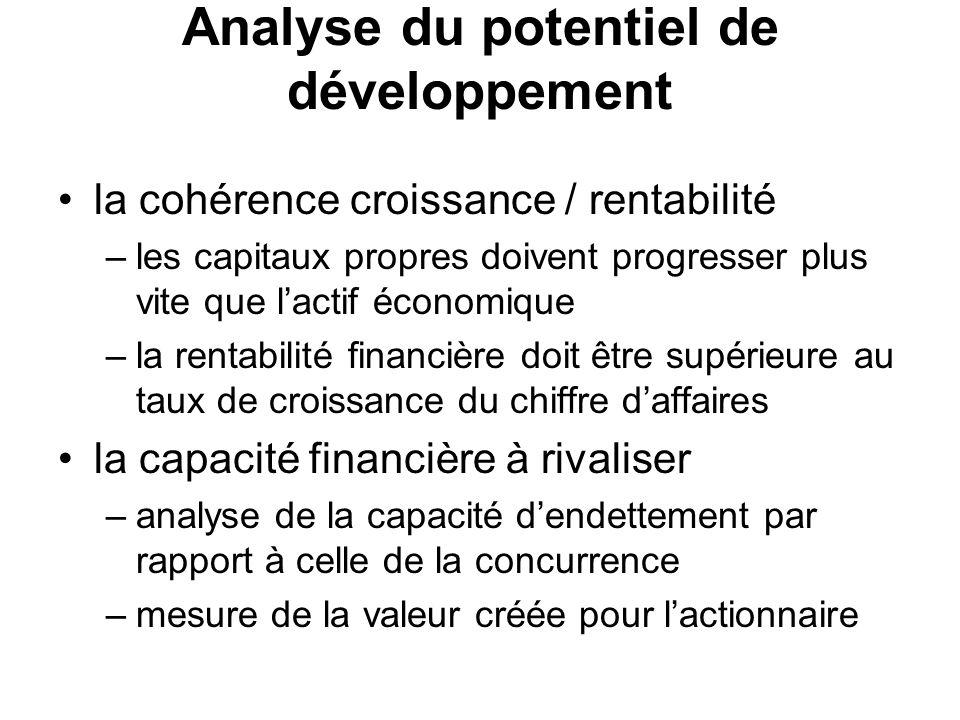 Analyse du potentiel de développement la cohérence croissance / rentabilité –les capitaux propres doivent progresser plus vite que lactif économique –