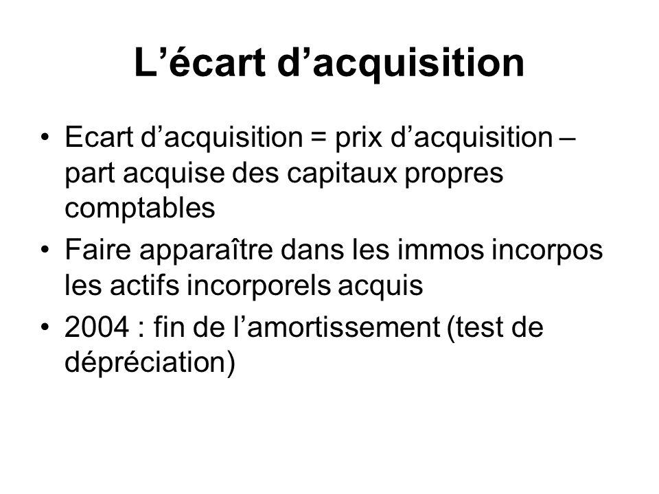 Lécart dacquisition Ecart dacquisition = prix dacquisition – part acquise des capitaux propres comptables Faire apparaître dans les immos incorpos les