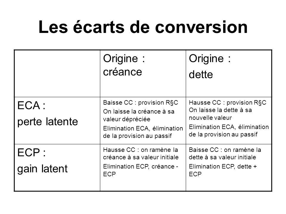 Les écarts de conversion Origine : créance Origine : dette ECA : perte latente Baisse CC : provision R§C On laisse la créance à sa valeur dépréciée El