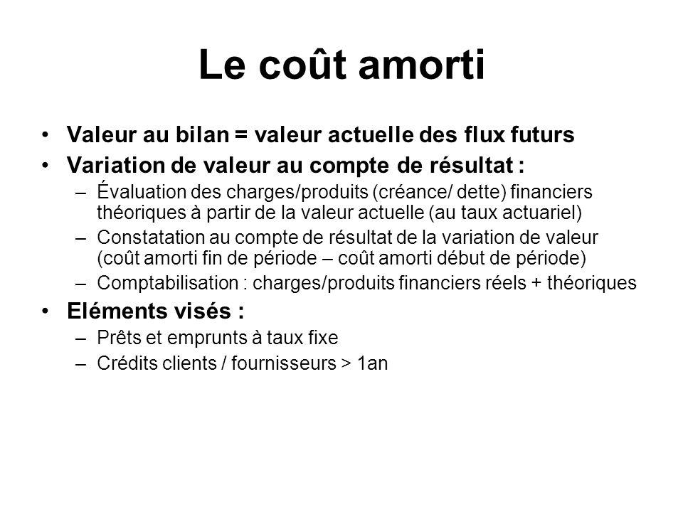 Le coût amorti Valeur au bilan = valeur actuelle des flux futurs Variation de valeur au compte de résultat : –Évaluation des charges/produits (créance
