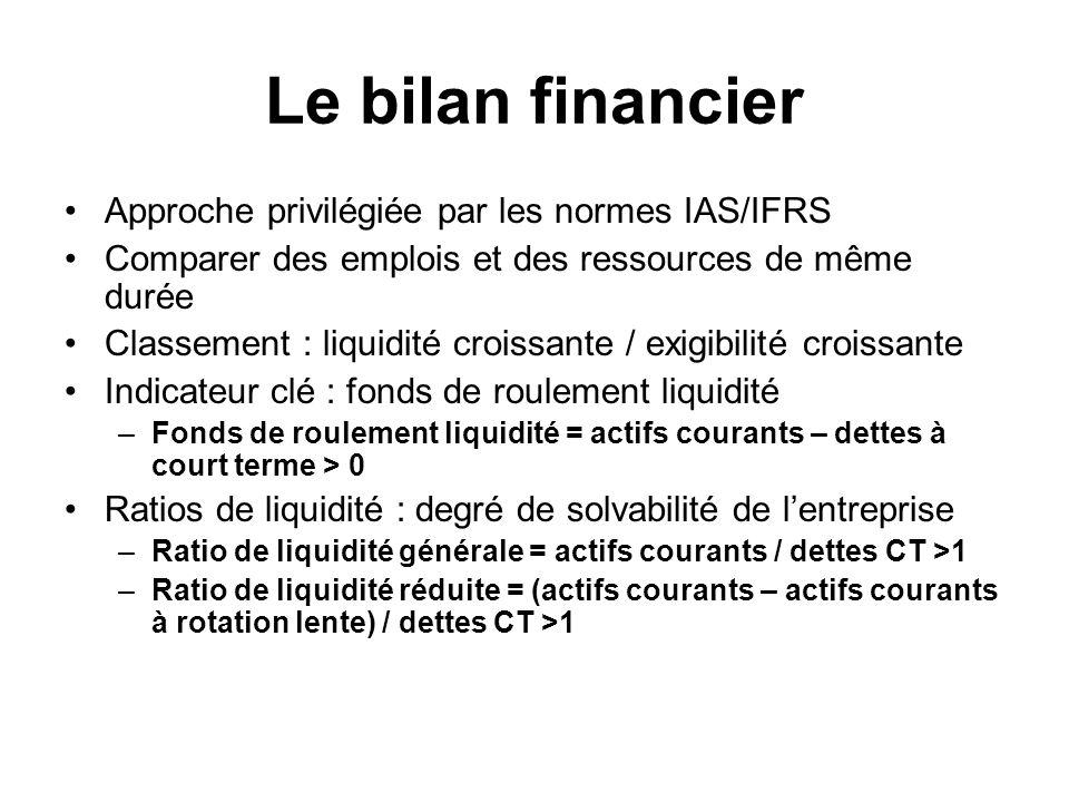 Le bilan financier Approche privilégiée par les normes IAS/IFRS Comparer des emplois et des ressources de même durée Classement : liquidité croissante