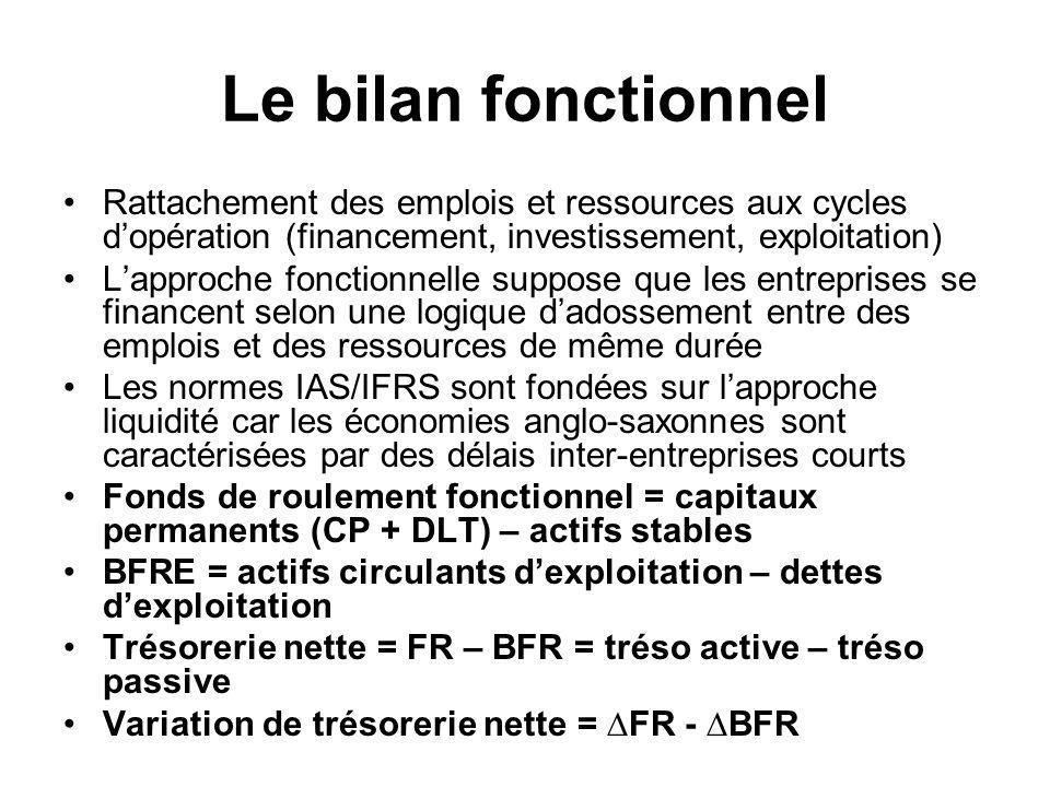 Le bilan fonctionnel Rattachement des emplois et ressources aux cycles dopération (financement, investissement, exploitation) Lapproche fonctionnelle