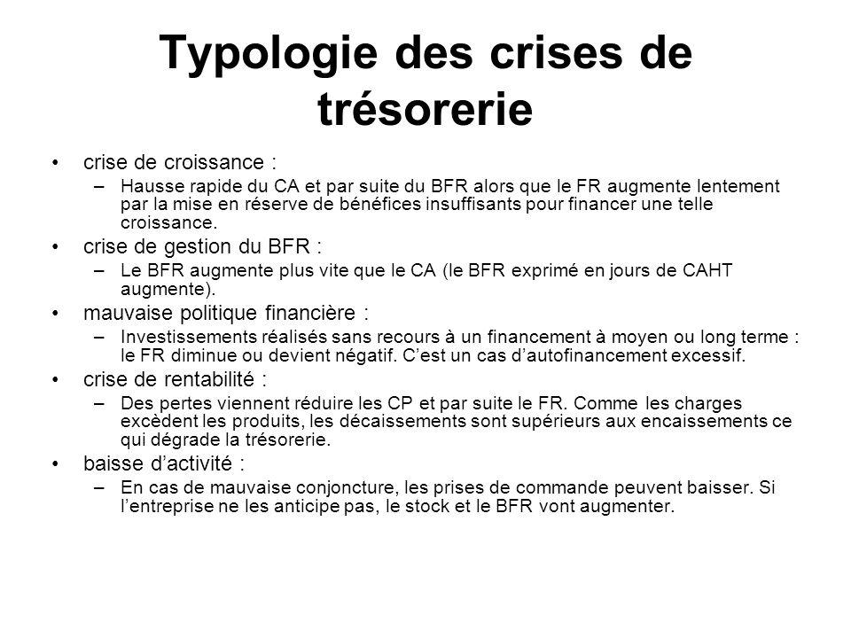 Typologie des crises de trésorerie crise de croissance : –Hausse rapide du CA et par suite du BFR alors que le FR augmente lentement par la mise en ré